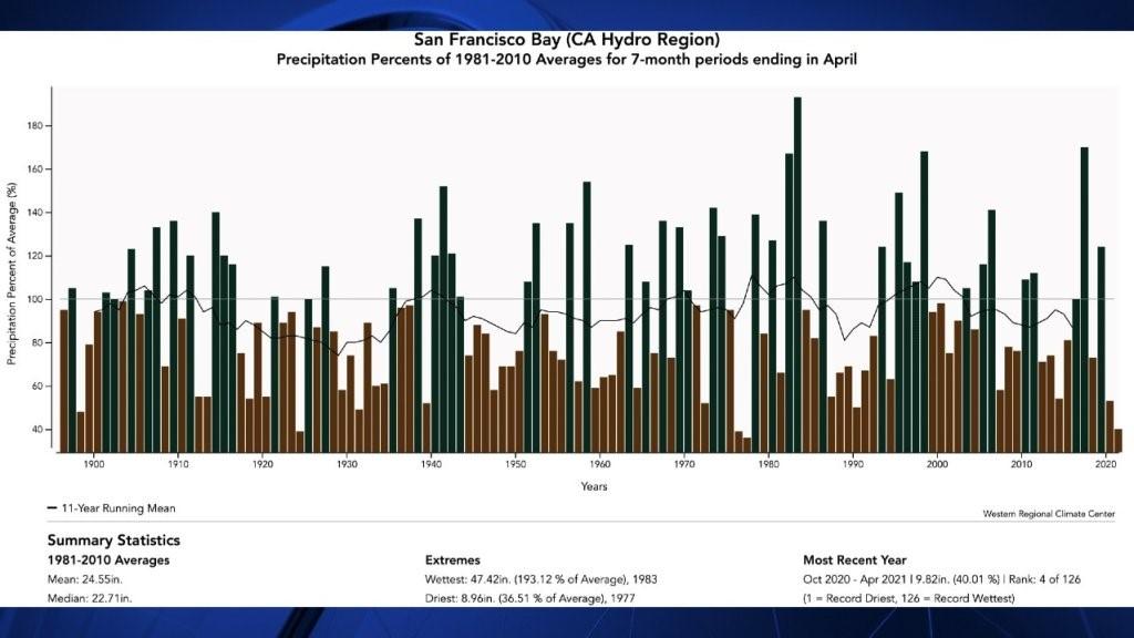 Statistics of CA Drought